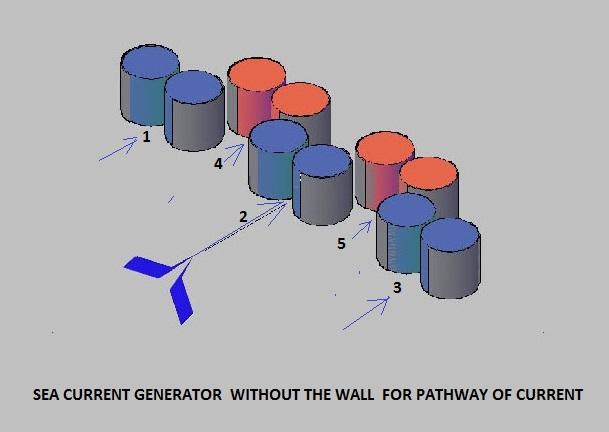 Máy phát điện bằng dòng hải lưu không có tường hướng dòng