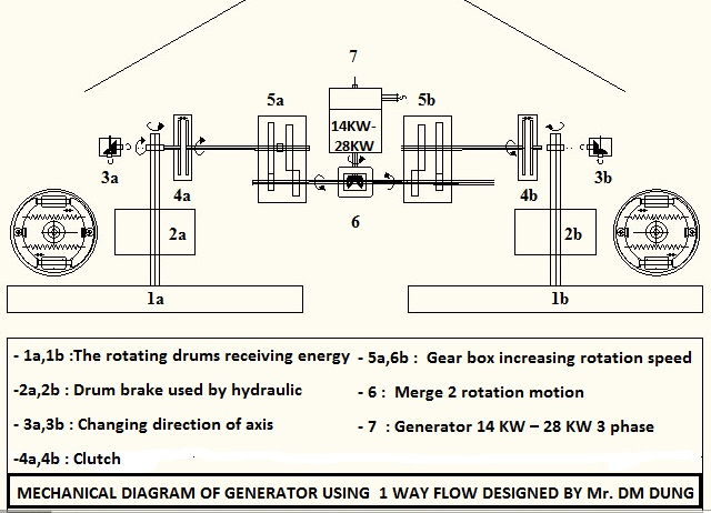 Mechanical diagram of generator by one way flow