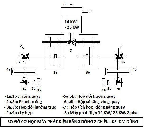Sơ đồ cơ học máy phát điện bằng dòng chảy thủy triều.