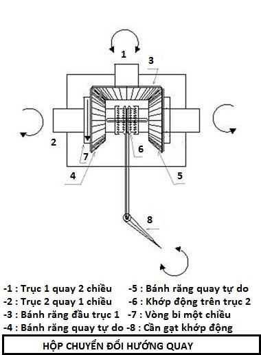 Cơ cấu hộp chuyển đổi hướng quay