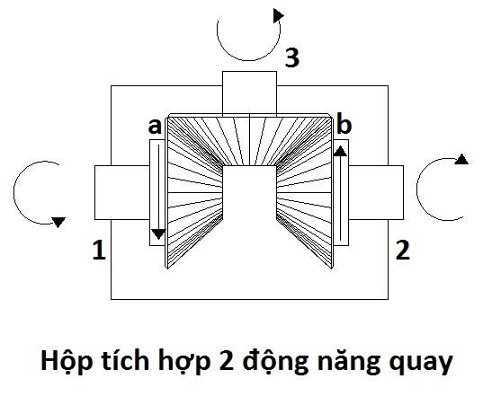 Cơ cấu hộp tích hợp 2 chuyển động quay